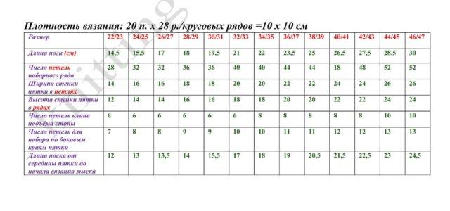 Таблица рачёта петель для вязания носков
