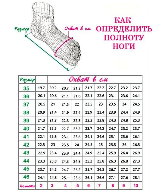 как определить полноту ноги, таблицы размеров для вязания носков, таблицы размеров, полезные таблицы, полнота ноги