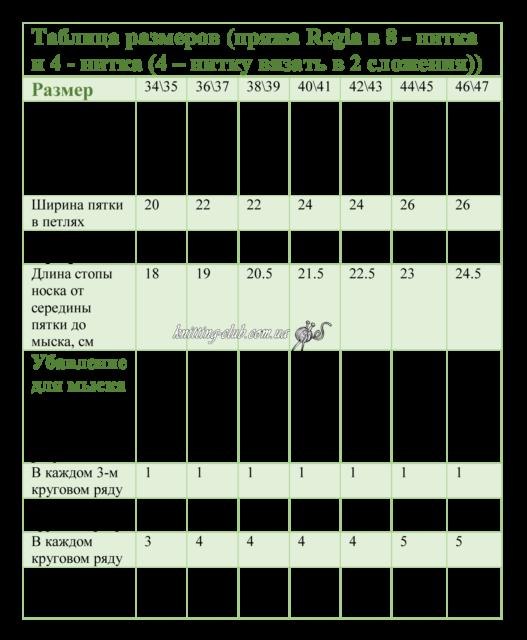 Таблицы соответствия размеров для вязания носков из носочной пряжи